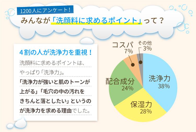 洗顔料に求めるポイントアンケートの統計
